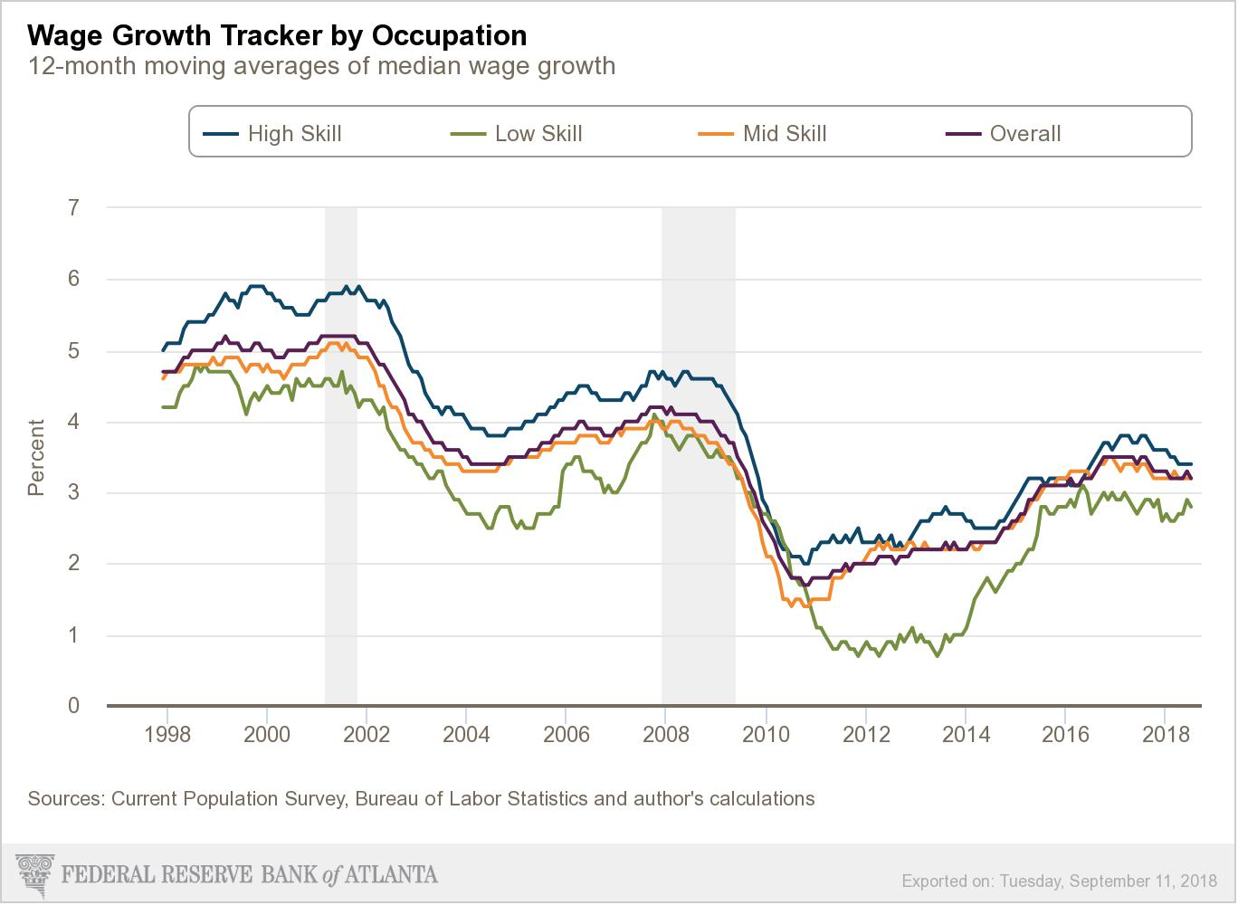 How Wages Have Increased Relative to Skill Level (Changes reflective of all Districts)