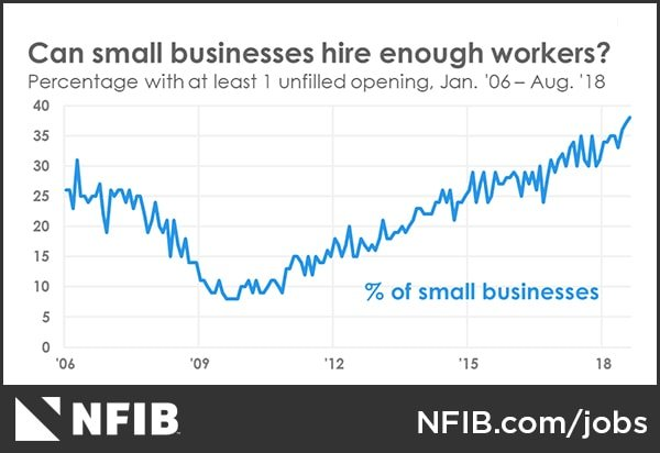 More than 35% of Small Businesses Have Unfulfilled Vacancies