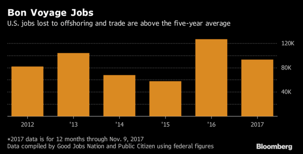 Job Offshoring Is At A 5-Year High