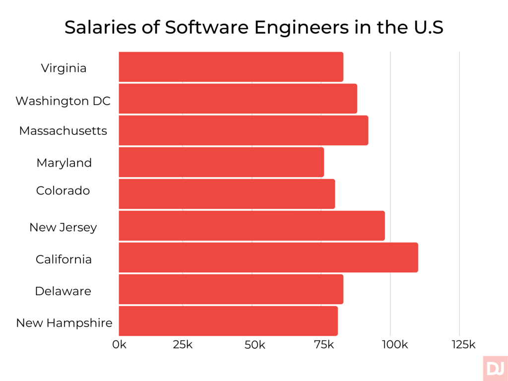 Salaries of software engineers in the US