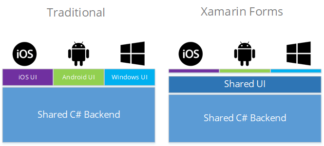 Traditional vs Xamarin Forms
